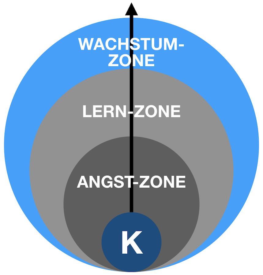 Komfortzone erklärt